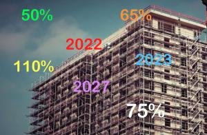 """Proroga Superbonus 110%, alleggerimento delle procedure, armonizzazione delle detrazioni fiscali in un'unica  aliquota del 75% per tutti i lavori,  tutti detraibili in 5 anni fermo restando sconto in fattura e la cessione del credito. E tutto questo potrebbe diventare """"strutturale"""" fino a tutto il 2027."""